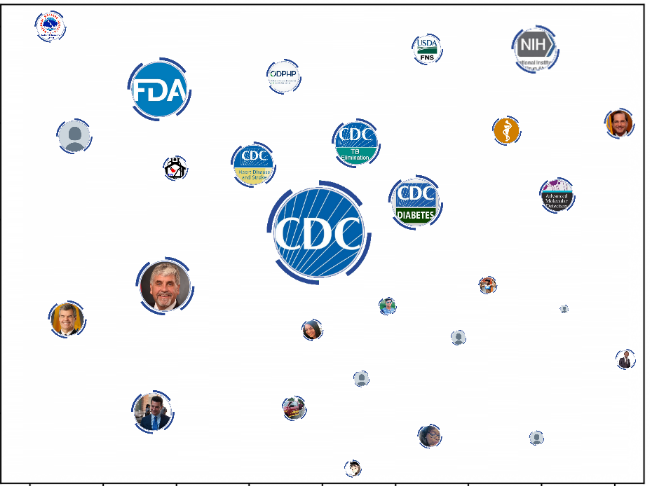 Proximity Mapping above captures social media on topics related to public health and identifies proximity of other accounts relative to the CDC.