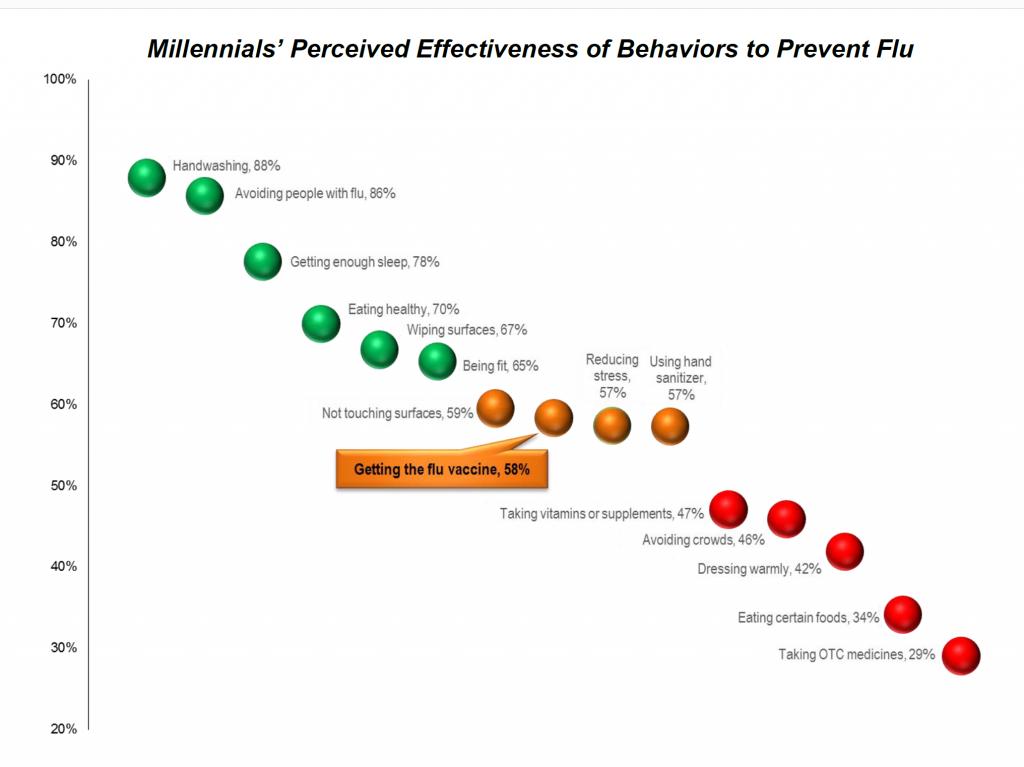 Millennial Flu Behavior