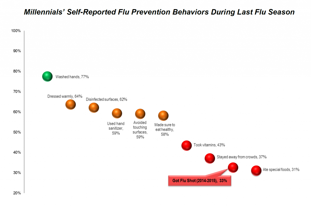 Millennial Flu Self-Reported Behavior
