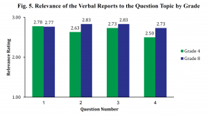 Relevance of Verbal Reports