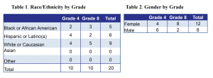 Race/Ethnicity/Gender by Grade